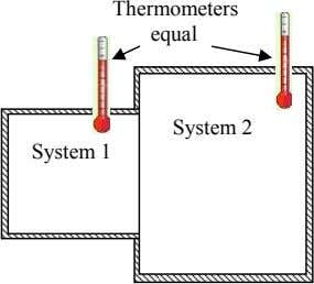 Thermometers equal System 2 System 1