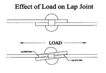 DISADVANTAGES OF LAP AND SINGLE STRAP BUTT JOINT • The disadvantages in lap joint is that