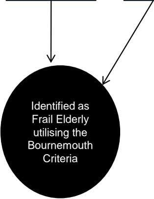 Identified as Frail Elderly utilising the Bournemouth Criteria