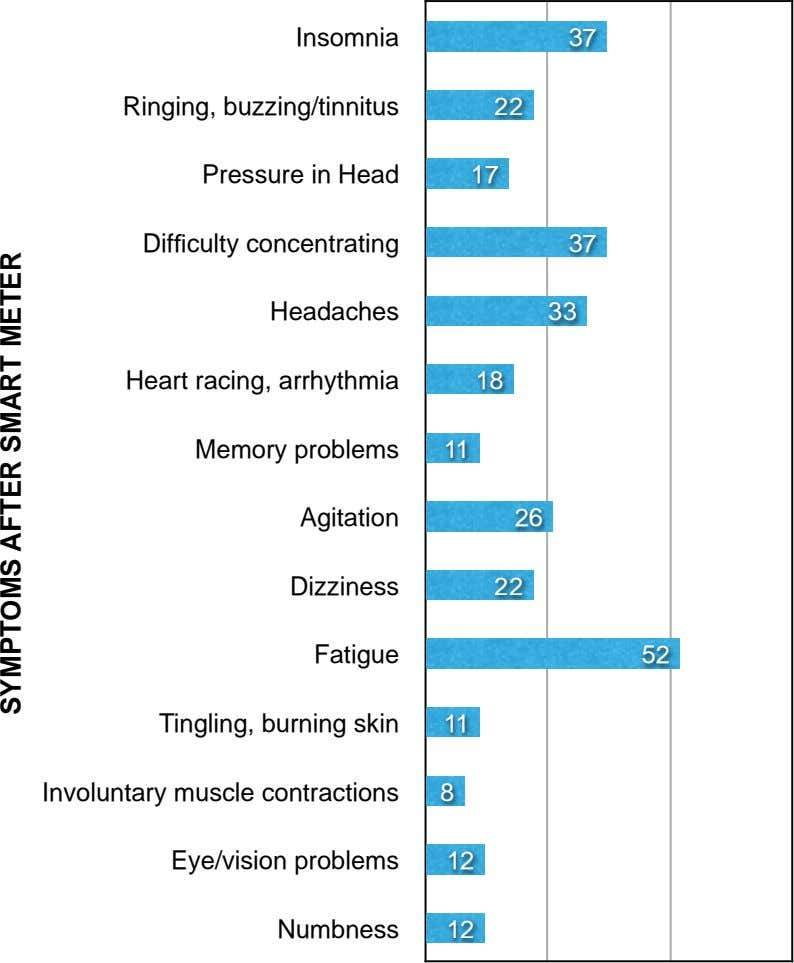 Insomnia 37 Ringing, buzzing/tinnitus 22 Pressure in Head 17 Difficulty concentrating 37 Headaches 33 Heart