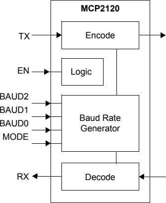 MCP2120 Encode Logic Baud Rate Generator Decode TX EN BAUD2 BAUD1 BAUD0 MODE RX