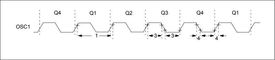 MCP2120 4.3 Timing Diagrams and Specifications FIGURE 4-3: External Clock Timing Q4 Q1 Q2 Q3 Q4