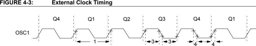 FIGURE 4-3: External Clock Timing Q4 Q1 Q2 Q3 Q4 Q1 OSC1 1 33 4 4
