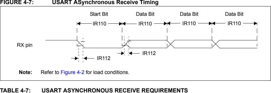 FIGURE 4-7: USART ASynchronous Receive Timing Start Bit Data Bit Data Bit Data Bit IR110 IR110