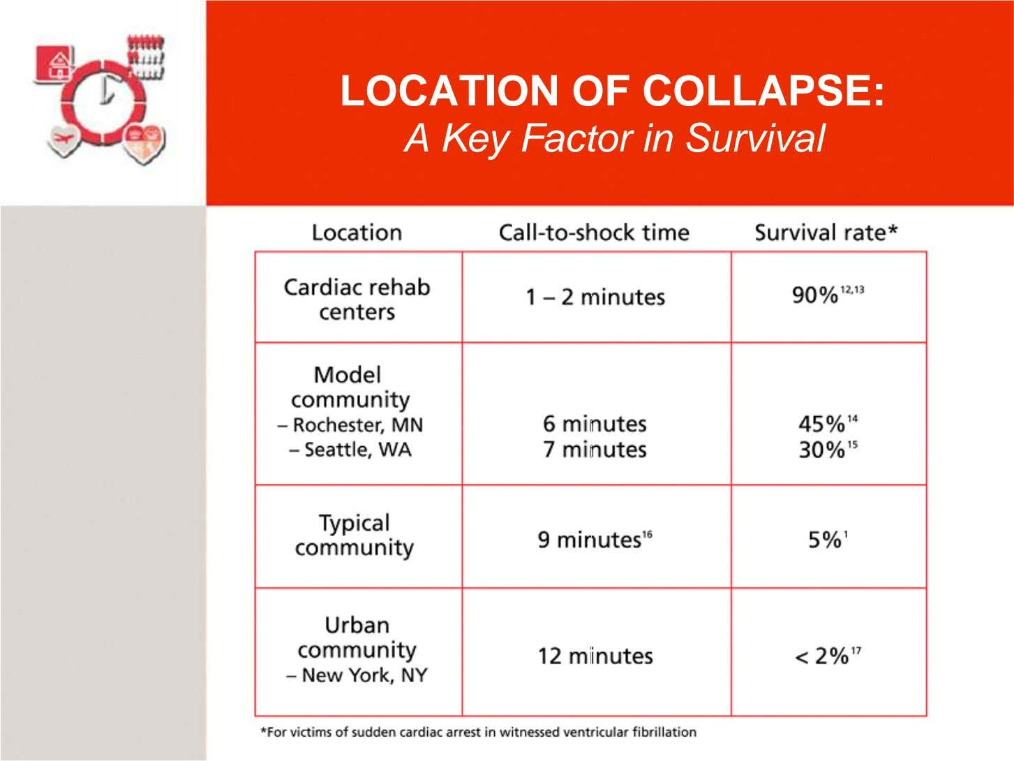 LOCATION OF COLLAPSE: A Key Factor in Survival
