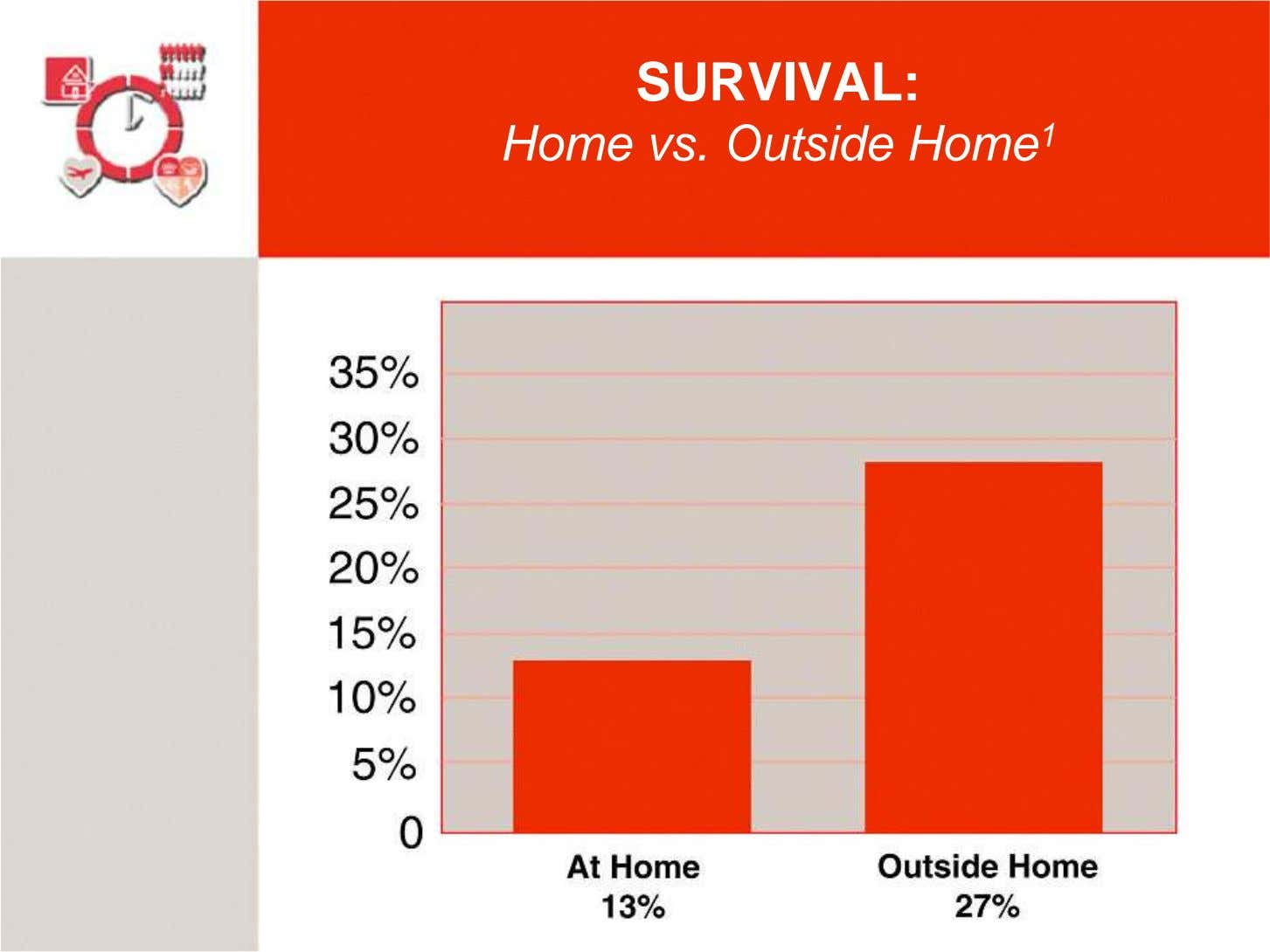 SURVIVAL: Home vs. Outside Home 1