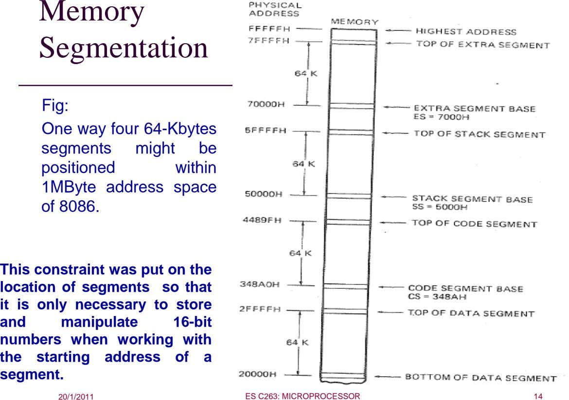 Memory Segmentation Fig: One way four 64-Kbytes segments might be positioned within 1MByte address space of