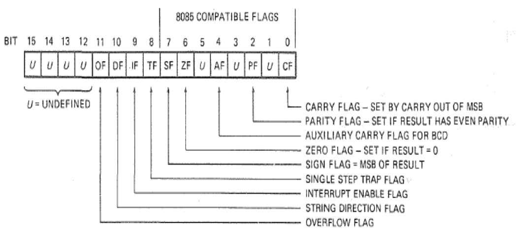 Flag Register A flag is a flip-flop which indicates some condition produced by the execution of
