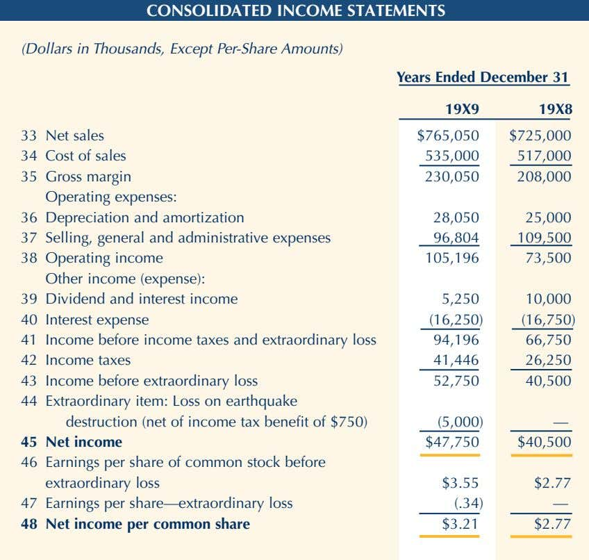 CONSOLIDATED INCOME STATEMENTS (Dollars in Thousands, Except Per-Share Amounts) Years Ended December 31, 19X9 19X8