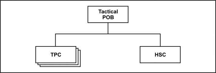 Chapter 2 Figure 2-1. Tactical Psychological Operations battalion TACTICAL PSYCHOLOGICAL OPERATIONS COMPANY 2-5. The TPC