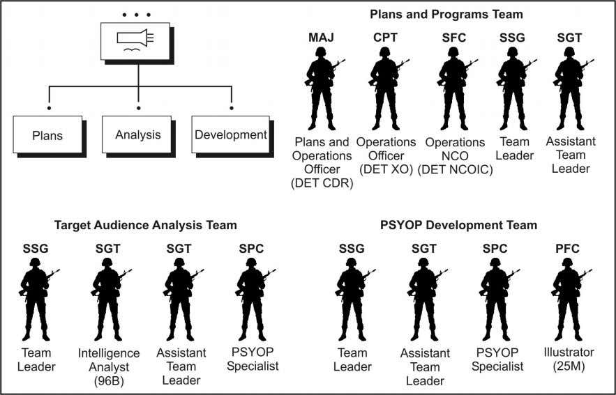 Chapter 2 Figure 2-3. Tactical Psychological Operations development detachment Psychological Operations Development Team