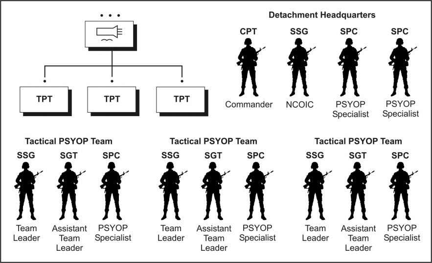 generator. z 1 x AN/PRC 150. z 1 x OE 254. Figure 2-5. Tactical Psychological Operations