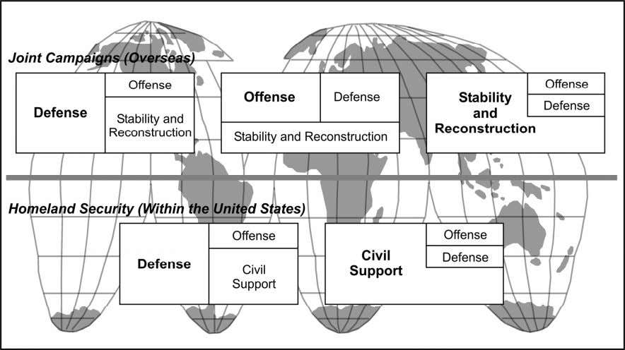 conventional forces and special operations forces (SOF). Figure 1-1. Full-spectrum operations ELEMENTS OF COMBAT