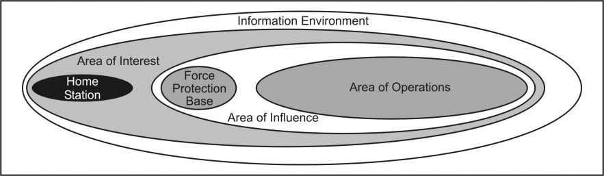 PSYOP take place within the information environment. Figure 1-2. Battlespace components BATTLEFIELD ORGANIZATION