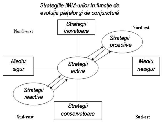 Strategii de competitivitate specifice Sursa: Somesan Cornel, Strategii competitive ale intreprinderii, 2010 Pagina 26
