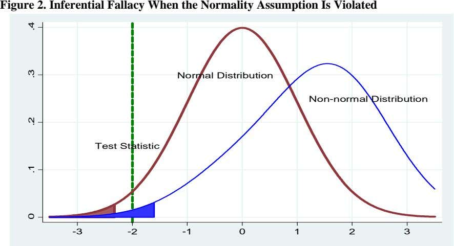 Figure 2. Inferential Fallacy When the Normality Assumption Is Violated Normal Distribution Non-normal Distribution
