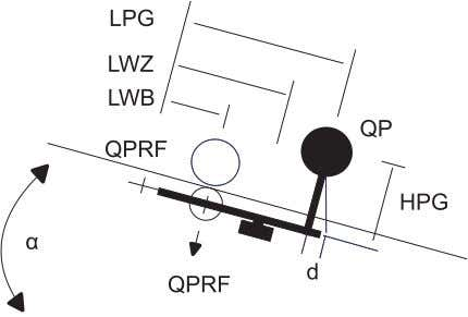 QPRF = QP Pivot joint bearing (e.g. crossed flexure strip) tan( α )» 0.018 * a
