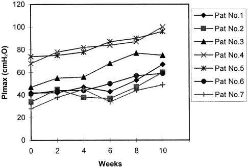 INSPIRATORY MUSCLE TRAINING IN MS, Klefbeck 997 Fig 1. baseline to 10 weeks of IMT in