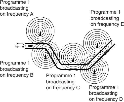 Programme 1 broadcasting on frequency A Programme 1 broadcasting on frequency E Programme 1 broadcasting