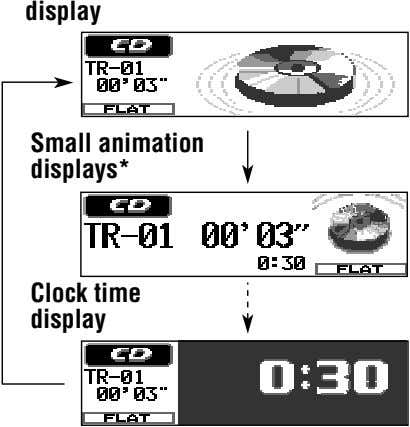 display Small animation displays* Clock time display