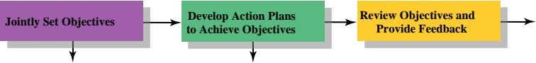 Develop Action Plans to Achieve Objectives Review Objectives and Jointly Set Objectives Provide Feedback