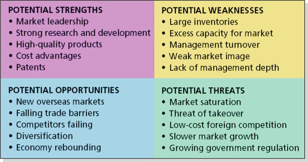 Examples of a Company's Strengths, Weaknesses, Opportunities, and Threats