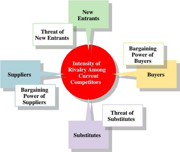 New Entrants Threat of New Entrants Bargaining Power of Buyers Intensity of Rivalry Among Suppliers