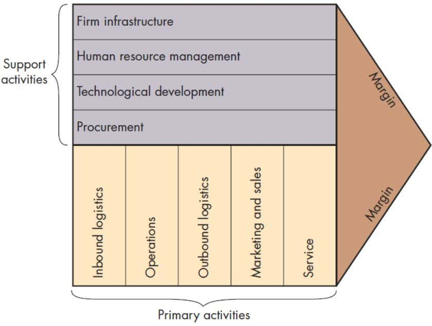 The Basic Value Chain Source : Adapted from Adelaide Wilcox King, Sally W. Fowler, and Carl