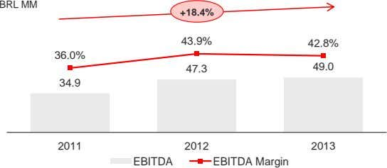 BRL MM +18.4% 43.9% 42.8% 36.0% 47.3 49.0 34.9 2011 2012 2013 EBITDA EBITDA Margin