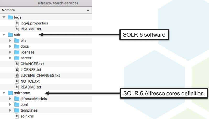 SOLR 6 software SOLR 6 Alfresco cores definition