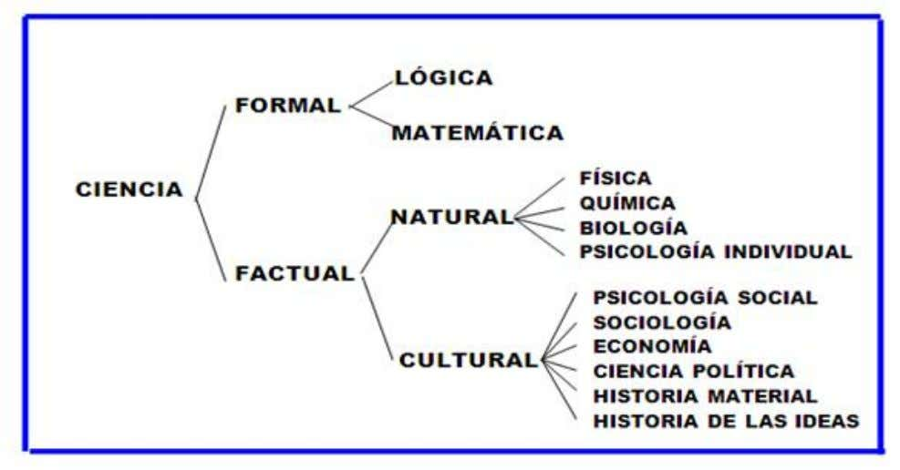 """ CIENCIA FORMAL Y CIENCIA FACTICA"""