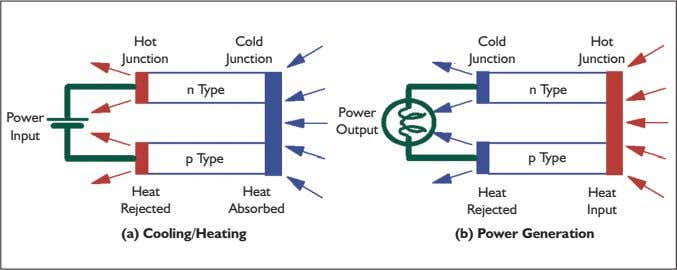 Hot Cold Cold Hot Junction Junction Junction Junction n Type n Type Power Power Output