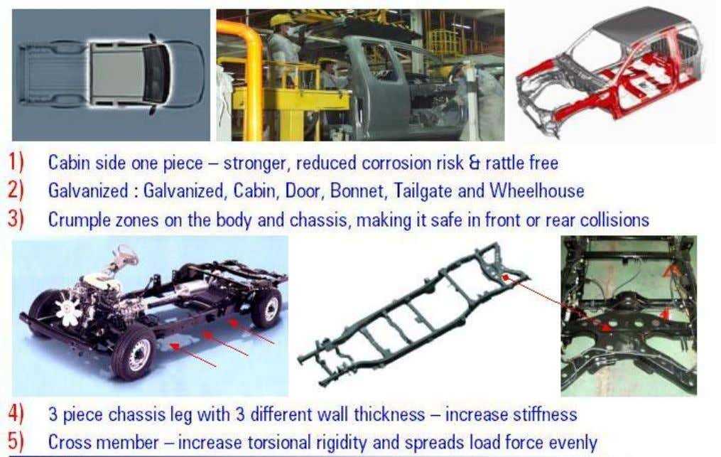• Structure • Safety Systems STRUCTURE • Driving System • Exterior • Interior • Cost Ownership
