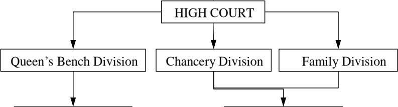 HIGH COURT Queen's Bench Division Chancery Division Family Division
