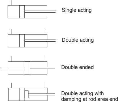 Single acting Double acting Double ended Double acting with damping at rod area end
