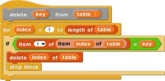 table. There are also commands to insert and delete entries: As in the class/instance version, an
