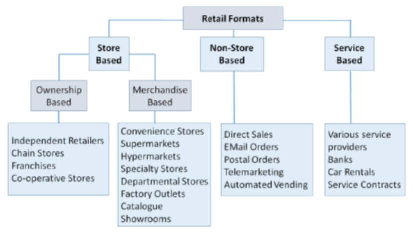 The organized segment typically comprises of a large number of retailers, greater enforcement of taxation