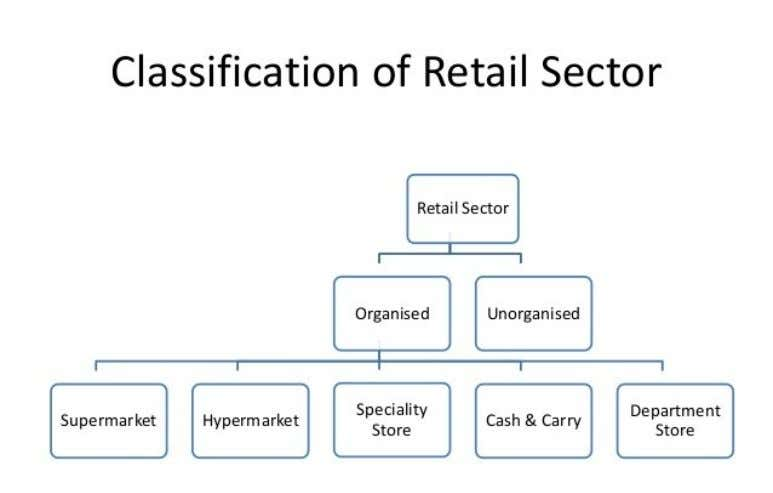 Classification of Retail Sector