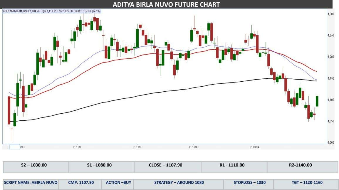 ADITYA BIRLA NUVO FUTURE CHART S2 – 1030.00 S1 –1080.00 CLOSE – 1107.90 R1 –1110.00 R2-1140.00