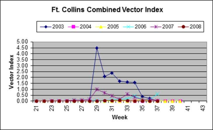 and Cx. pipiens ) in Ft. Collins, Colorado 2003-2008. The number of cases in the city