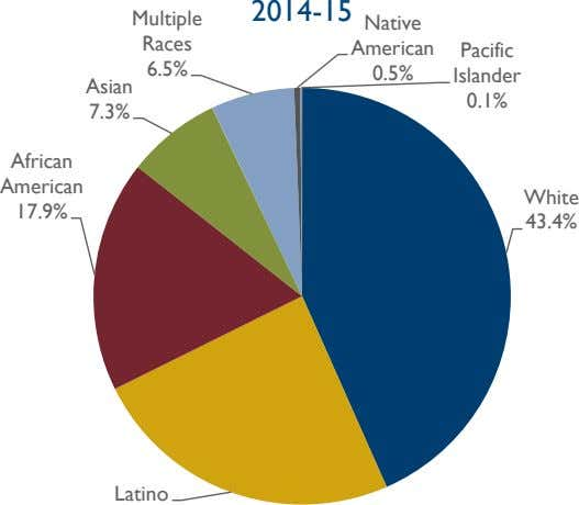 2014-15 Multiple Native Races American Pacific 6.5% 0.5% Islander Asian 0.1% 7.3% African American White