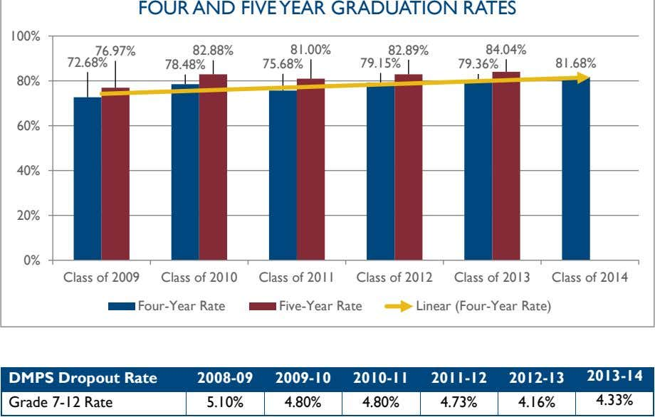 FOUR AND FIVE YEAR GRADUATION RATES 100% 76.97% 82.88% 81.00% 82.89% 84.04% 72.68% 78.48% 75.68%