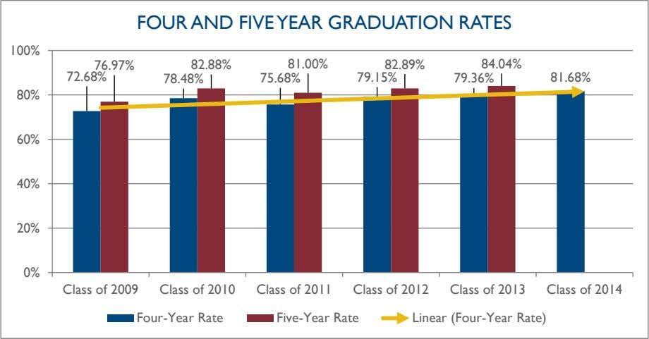 rate is at its second-lowest level in the past six years. FOUR AND FIVE YEAR GRADUATION