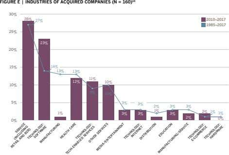 FIGURE E | INDUSTRIES OF ACQUIRED COMPANIES (N = 160) 10 30% 28% 2010–2017 27%