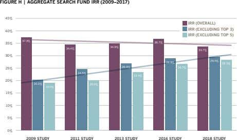 FIGURE H | AGGREGATE SEARCH FUND IRR (2009–2017) 45% IRR (OVERALL) IRR (EXCLUDING TOP 3)
