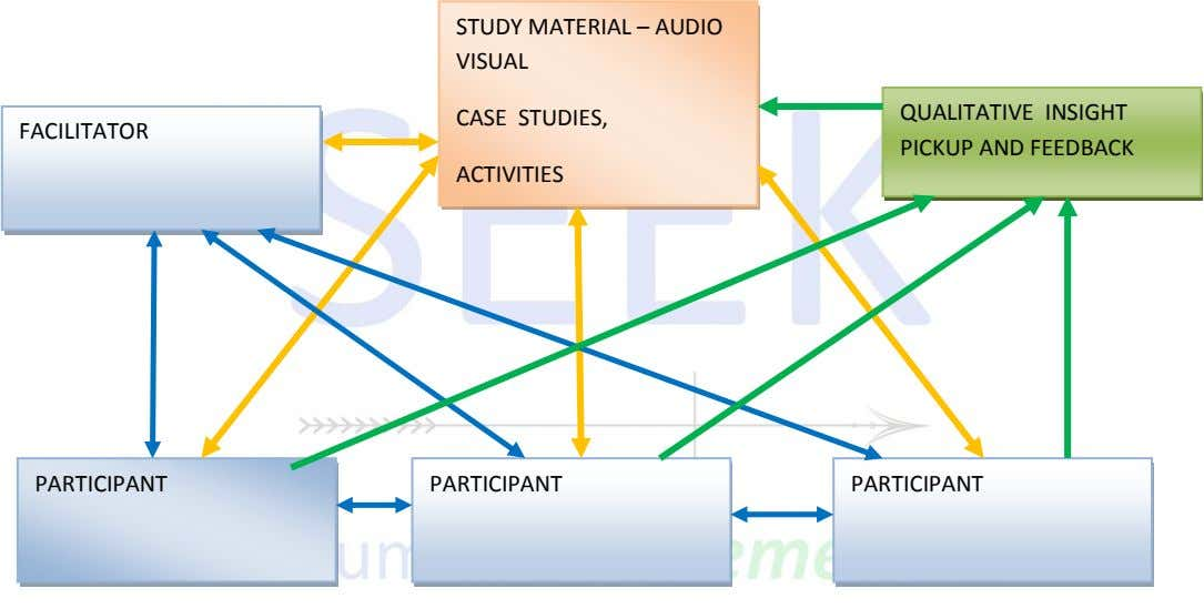 STUDY MATERIAL – AUDIO VISUAL CASE STUDIES, FACILITATOR QUALITATIVE INSIGHT PICKUP AND FEEDBACK ACTIVITIES