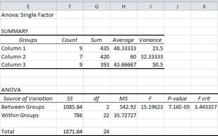 Output Range box and select cell E1. 5. Click OK. Result: http://www.excel-easy.com/examples/anova.html 3 of 4 08-11