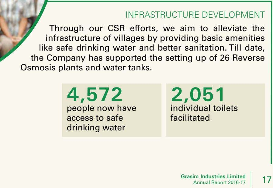 inFrastruCture development Through our CSR efforts, we aim to alleviate the infrastructure of villages by