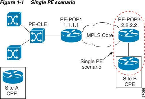 Figure 1-1 Single PE scenario PE-POP1 PE-POP2 PE-CLE 1.1.1.1 2.2.2.2 MPLS Core Single PE scenario