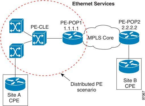 Ethernet Services PE-POP1 PE-POP2 PE-CLE 1.1.1.1 2.2.2.2 MPLS Core Site B Distributed PE CPE scenario